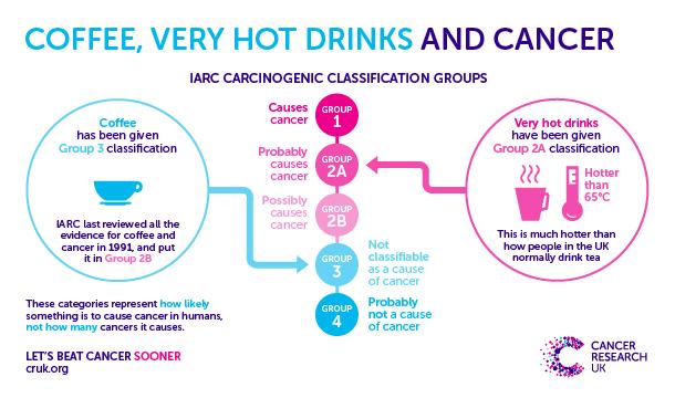 Coffee and Cancer IARC