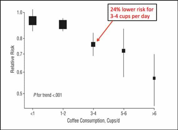 Coffee Consumption Lowers the Risk of Type 2 Diabetes - Graph