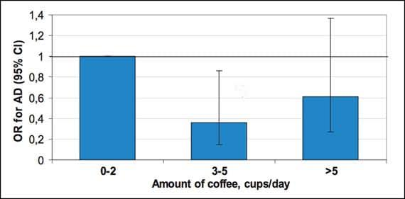 Coffee Reduces the Risk of Alzheimer's Disease