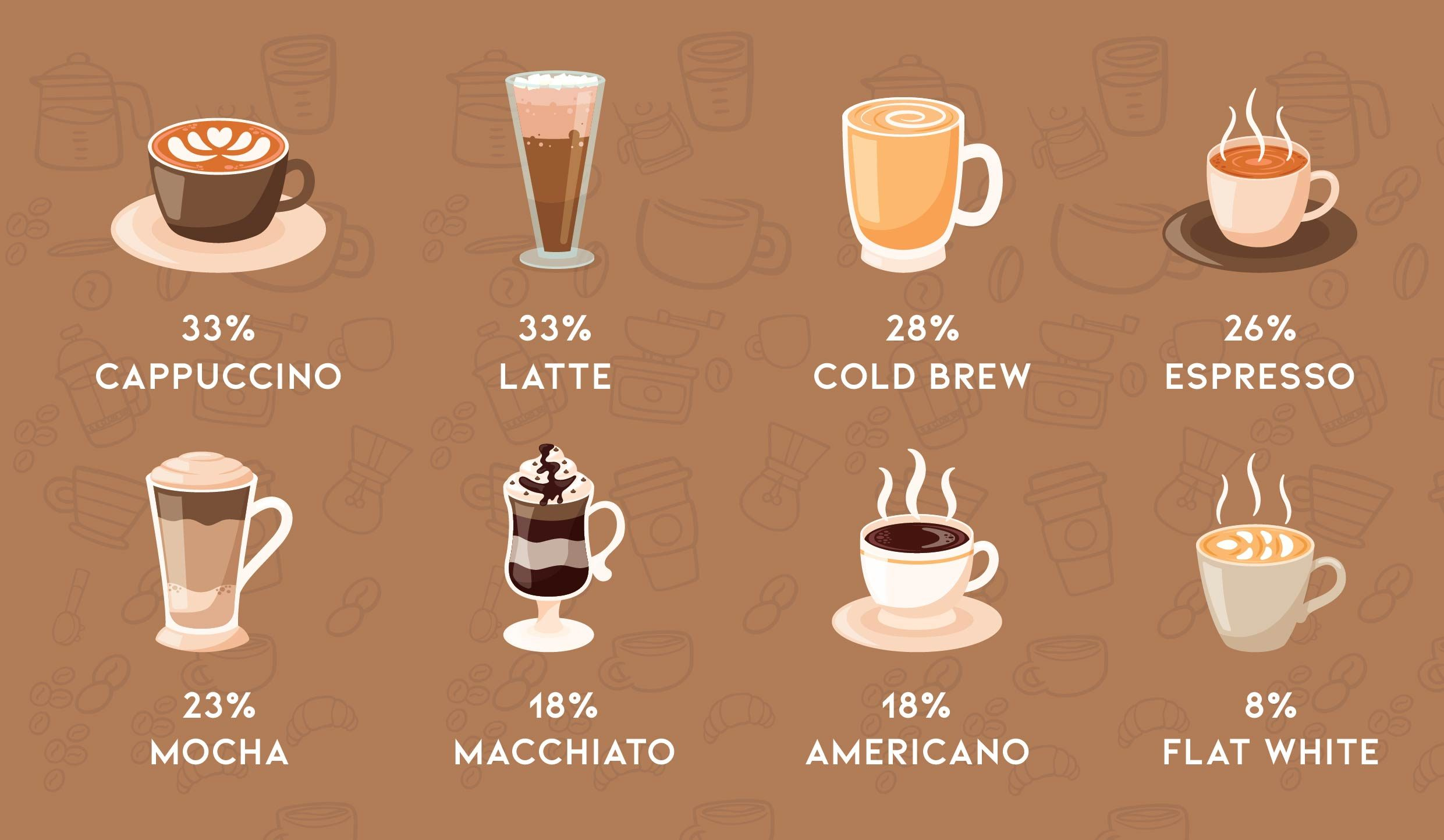 Most Consuming Espresso-based drinks