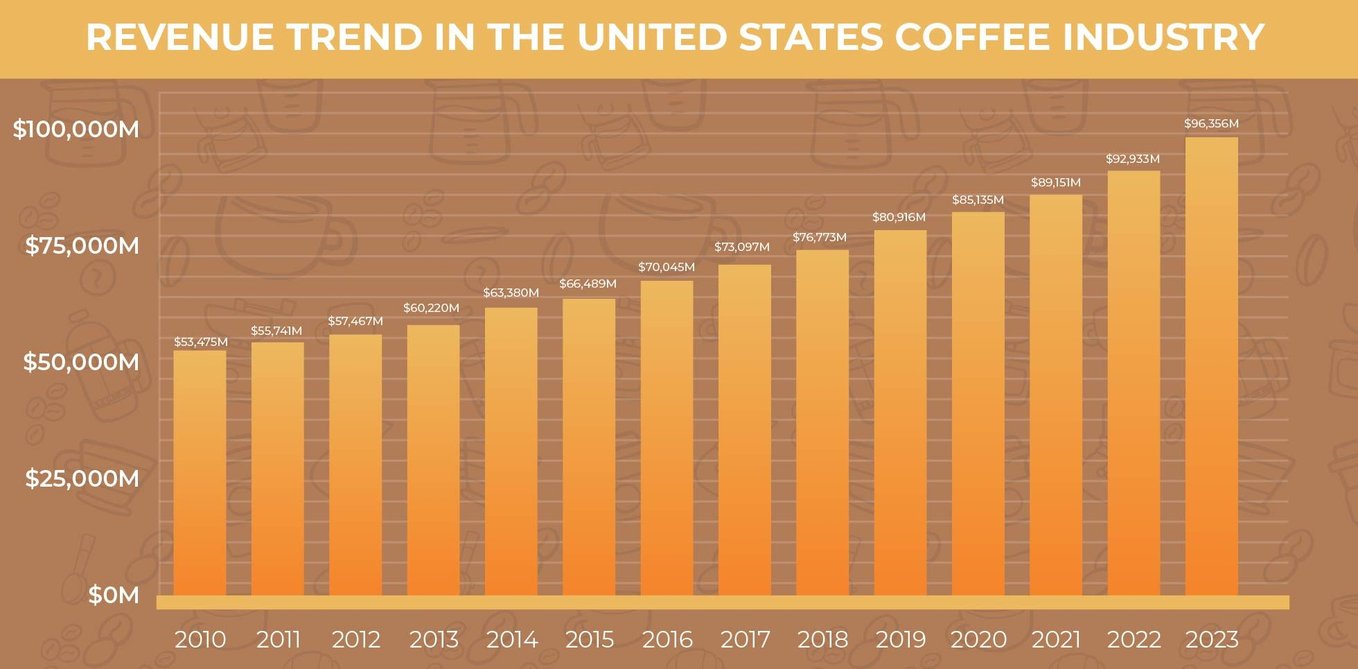 Revenue Trend in the United States Coffee Industry