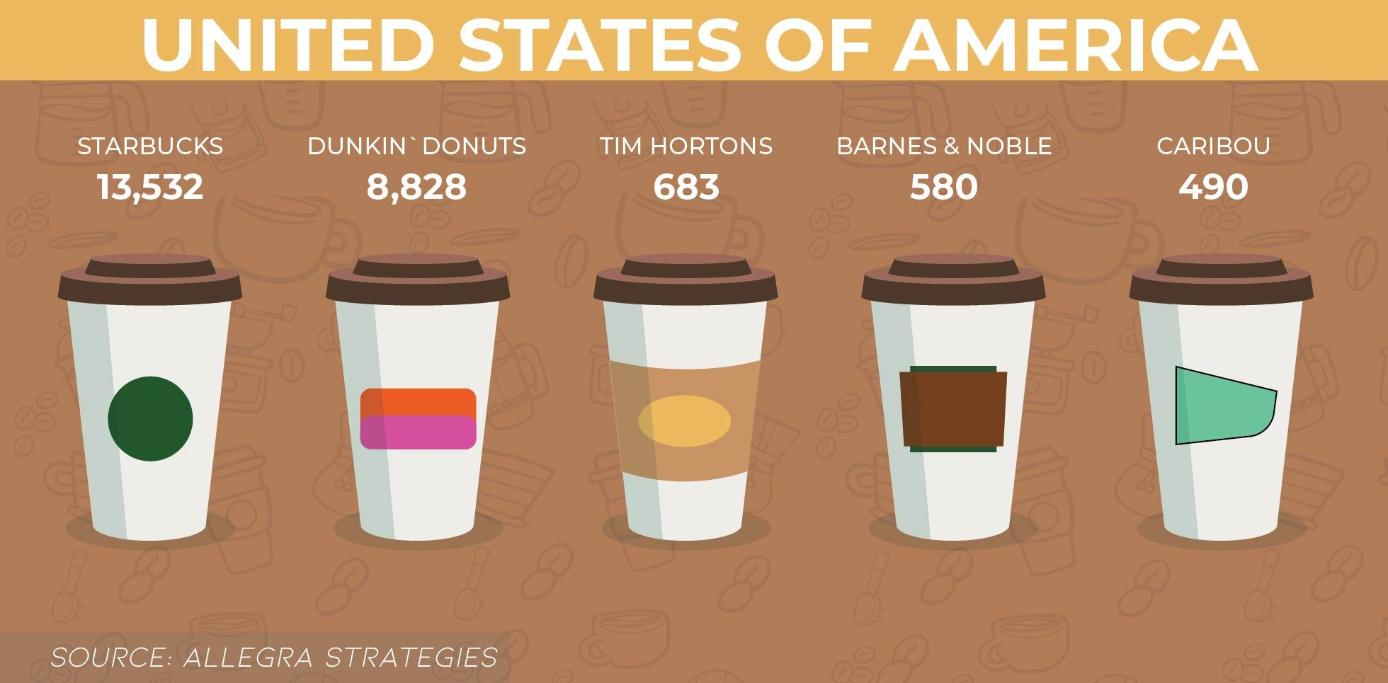 Top Coffee Brands in the United States